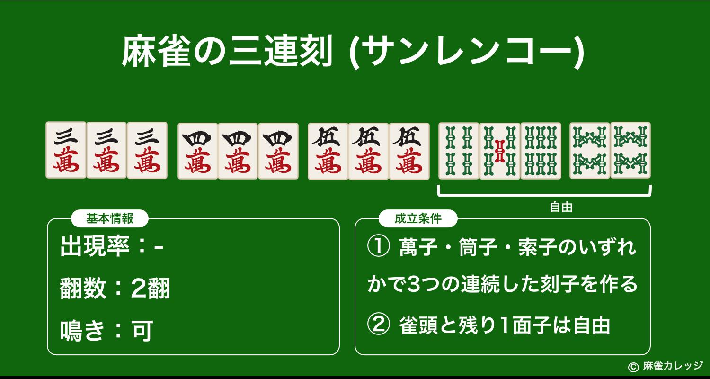三連刻(サンレンコー)とは?四連刻や一色三順との違い – ポンやカンも可能なロ