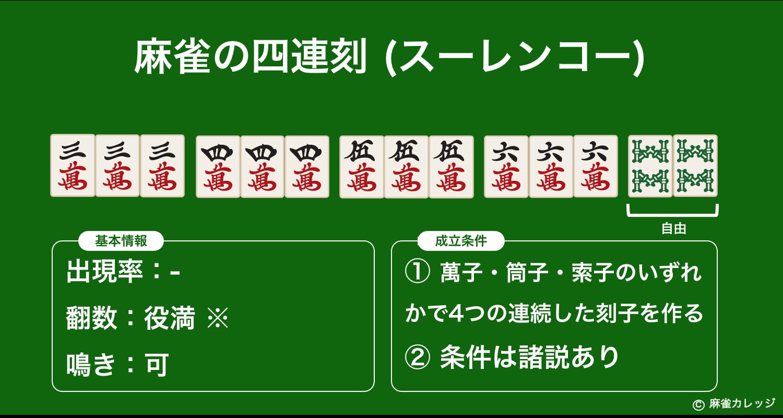 四連刻(スーレンコー)とは?似ている役である四暗刻や三連刻との違い