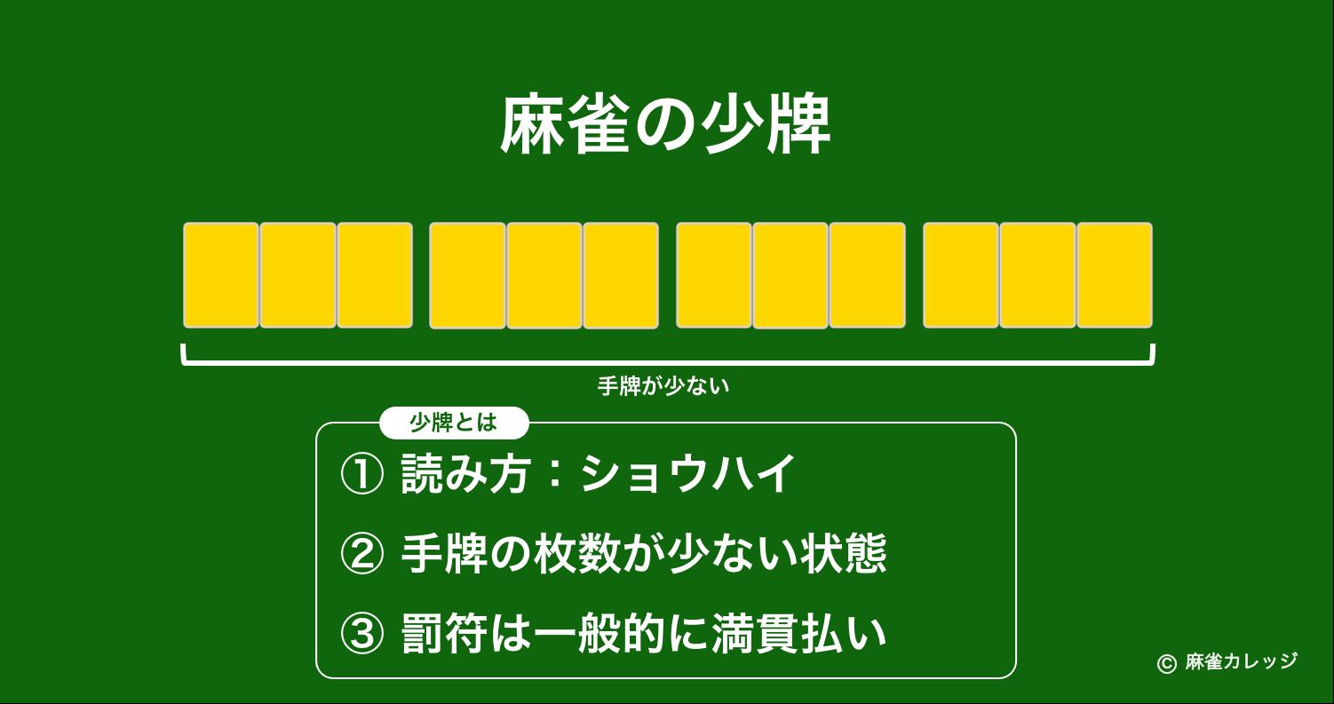 麻雀の少牌(ショウパイ)