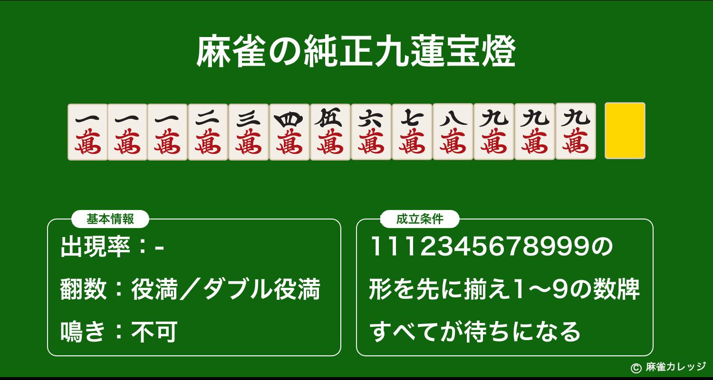 麻雀の純正九蓮宝燈