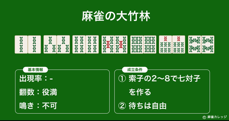 麻雀の大竹林(ダイチクリン)