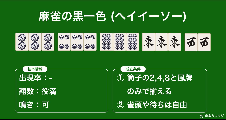 黒一色(ヘイイーソー)とは?筒子の2,4,8と風牌(東南西北)で作るローカル役満