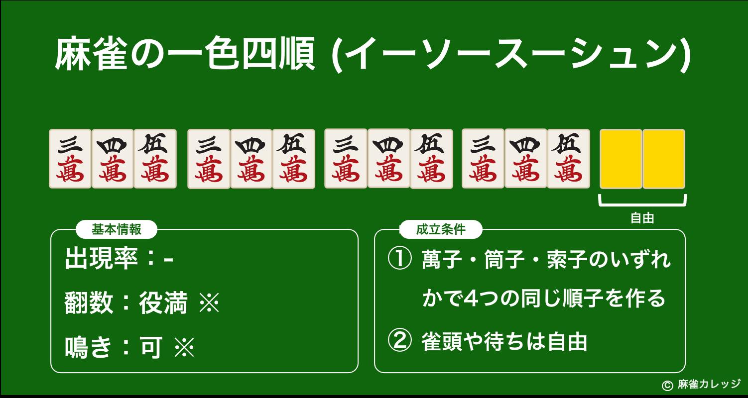 麻雀の一色四順(イーソースーシュン)