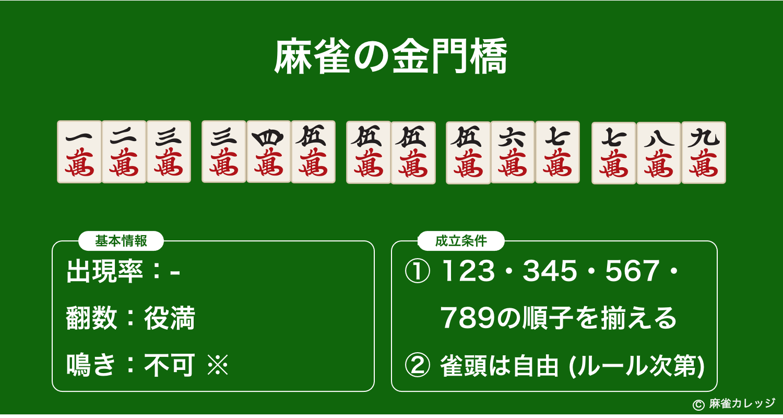 麻雀の金門橋(ゴールデンゲートブリッジ)