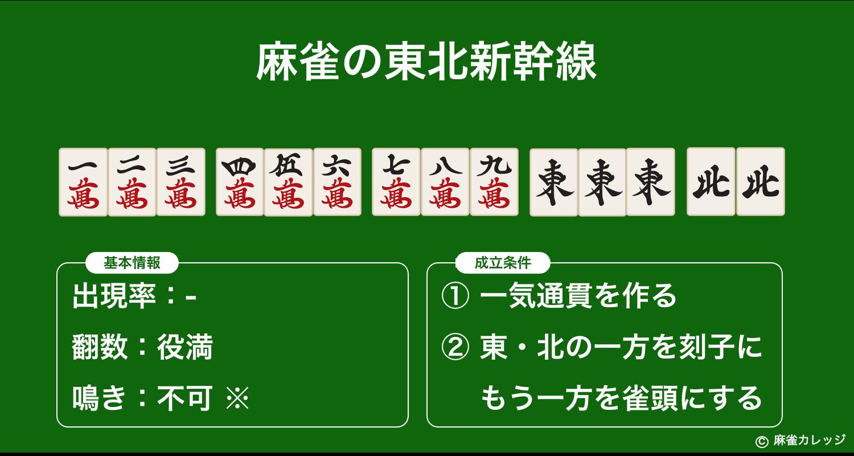 麻雀の東北新幹線