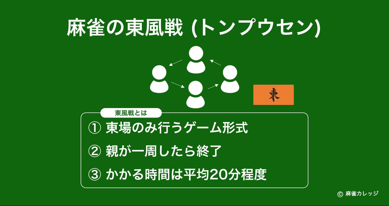 麻雀の東風戦(トンプウセン)