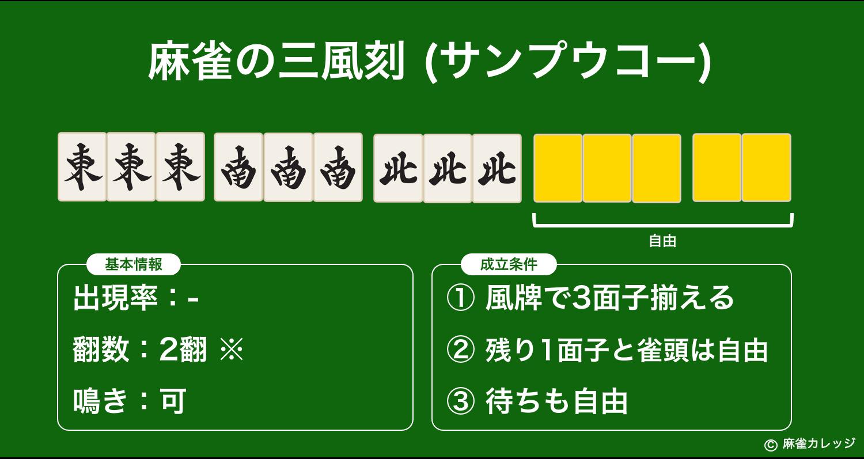 麻雀の三風刻(サンプウコー)