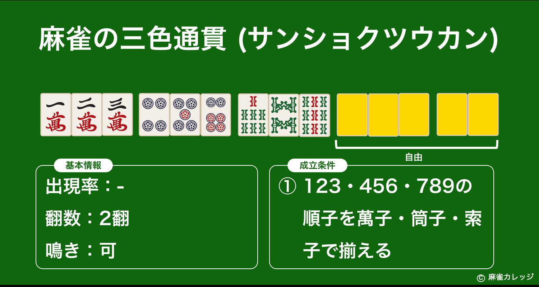 麻雀の三色通貫(サンショクツウカン)