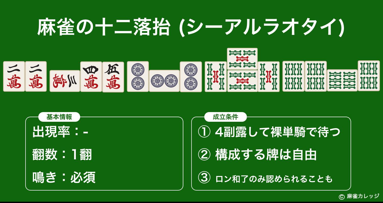 麻雀の十二落抬(シーアルラオタイ)