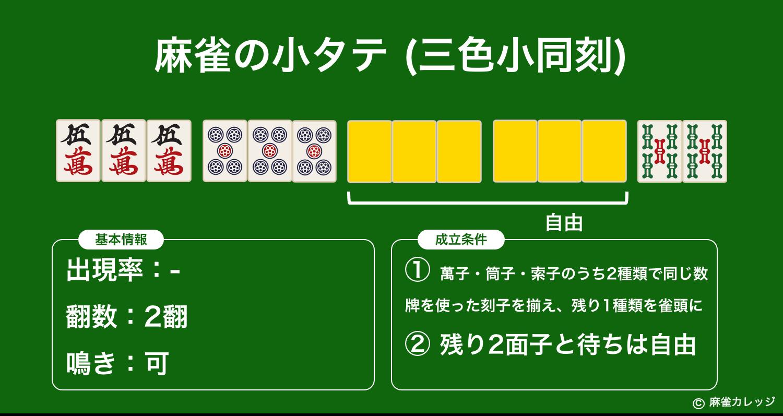 麻雀の小タテ(三色小同刻)