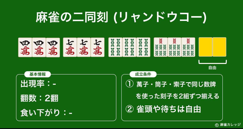 二同刻(リャンドウコー)とは?対々和と複合する麻雀ローカル役 – 三色同順や二