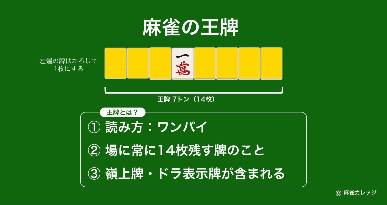 麻雀の王牌(ワンパイ)